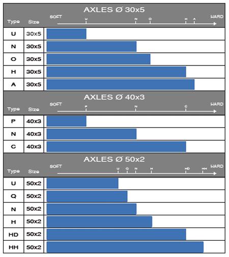 Tony Kart OTK Axle Chart