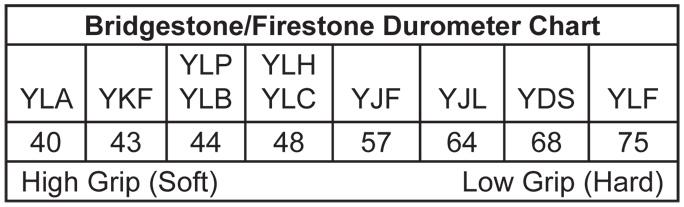 Firestone 10.5x5.50-6 YLF