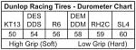 Dunlop 11x5.50-6 RH2C
